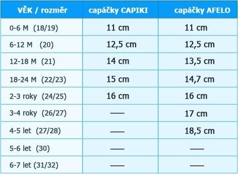 Tabulka rozměrů - capáčky